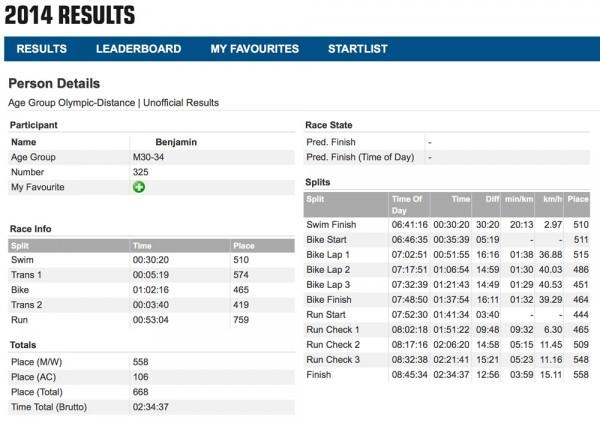 ITU_Results